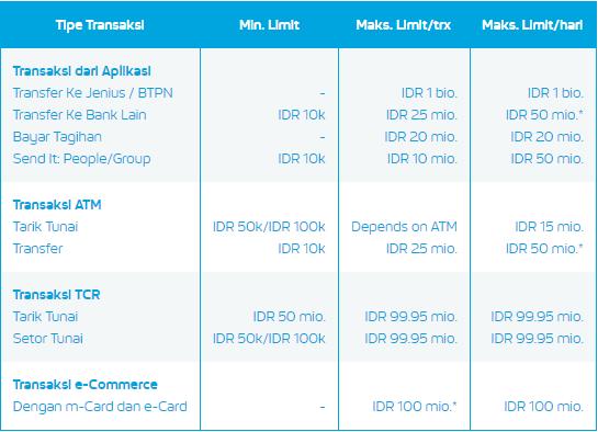 Limit Transaksi Aplikasi Jenius BTPN - jenius.biz